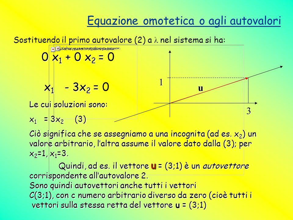 Equazione omotetica o agli autovalori Sostituendo il primo autovalore (2) a λ nel sistema si ha: 0 x 1 + 0 x 2 = 0 x 1 + 0 x 2 = 0 x 1 - 3x 2 = x 1 -