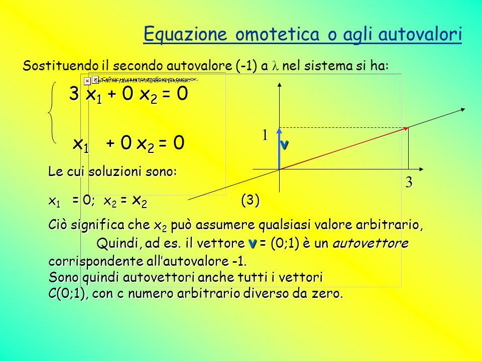 Equazione omotetica o agli autovalori Sostituendo il secondo autovalore (-1) a λ nel sistema si ha: 3 x 1 + 0 x 2 = 3 x 1 + 0 x 2 = 0 x 1 + 0 x 2 = x