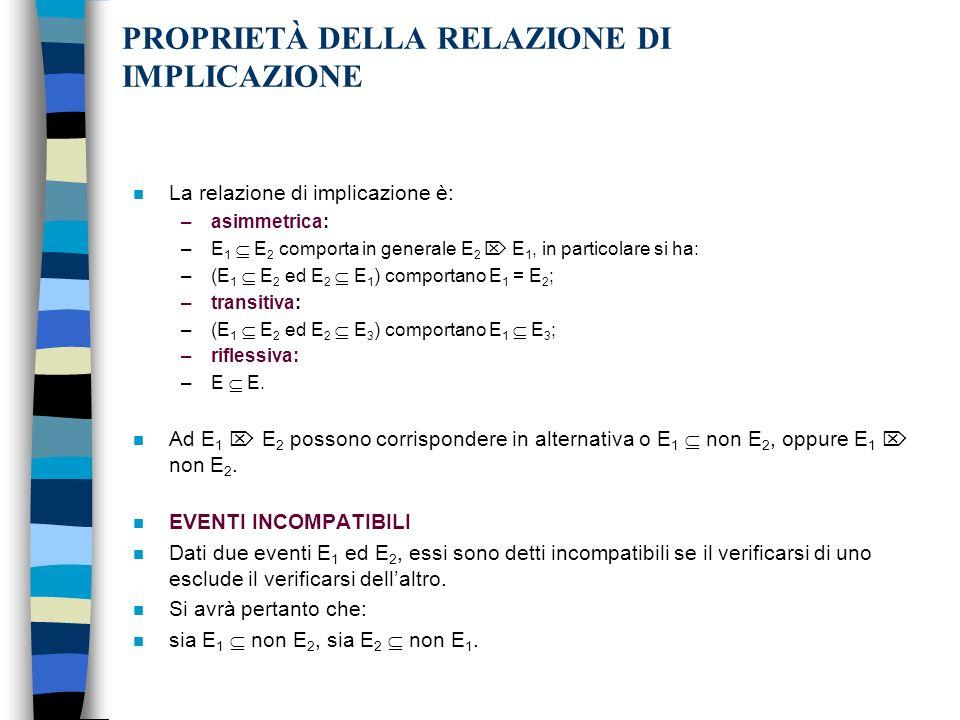 PROPRIETÀ DELLA RELAZIONE DI IMPLICAZIONE n La relazione di implicazione è: –asimmetrica: –E 1 E 2 comporta in generale E 2 E 1, in particolare si ha: –(E 1 E 2 ed E 2 E 1 ) comportano E 1 = E 2 ; –transitiva: –(E 1 E 2 ed E 2 E 3 ) comportano E 1 E 3 ; –riflessiva: –E E.