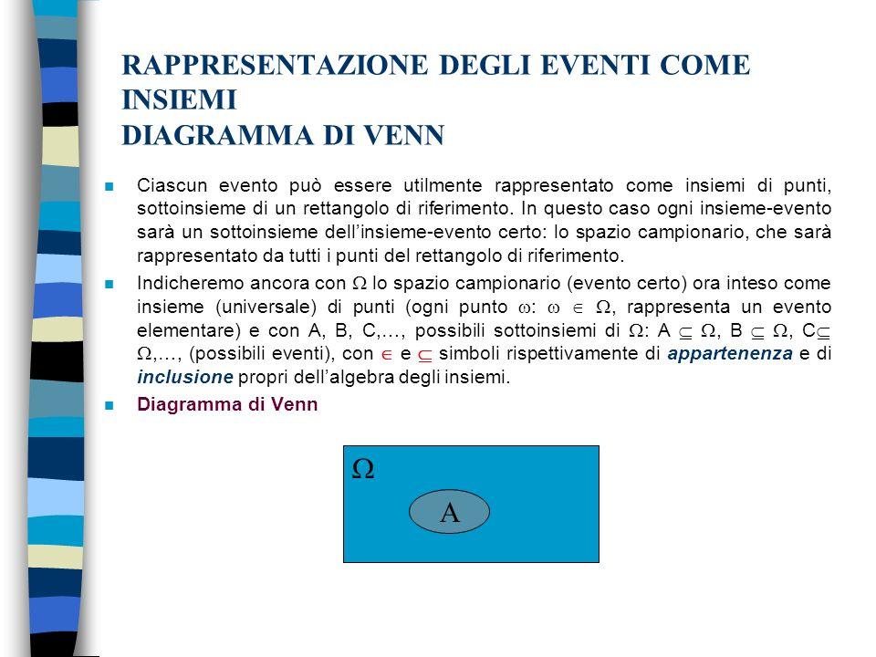 RAPPRESENTAZIONE DEGLI EVENTI COME INSIEMI DIAGRAMMA DI VENN n Ciascun evento può essere utilmente rappresentato come insiemi di punti, sottoinsieme di un rettangolo di riferimento.