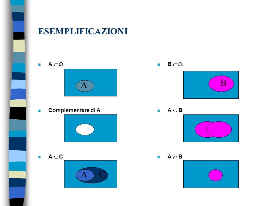 ESEMPLIFICAZIONI n A n Complementare di A n A C n B n A B A AC B