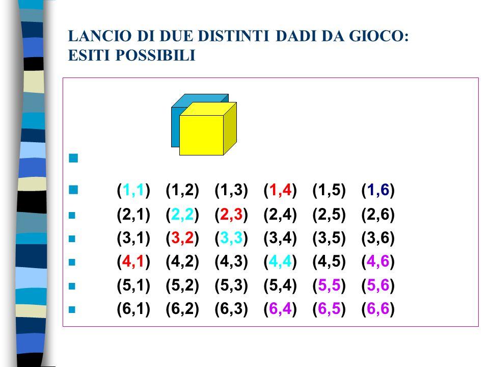 LANCIO DI DUE DISTINTI DADI DA GIOCO: ESITI POSSIBILI n n (1,1)(1,2)(1,3)(1,4)(1,5)(1,6) n (2,1)(2,2)(2,3)(2,4)(2,5)(2,6) n (3,1)(3,2)(3,3)(3,4)(3,5)(3,6) n (4,1)(4,2)(4,3)(4,4)(4,5)(4,6) n (5,1)(5,2)(5,3)(5,4)(5,5)(5,6) n (6,1)(6,2)(6,3)(6,4)(6,5)(6,6)