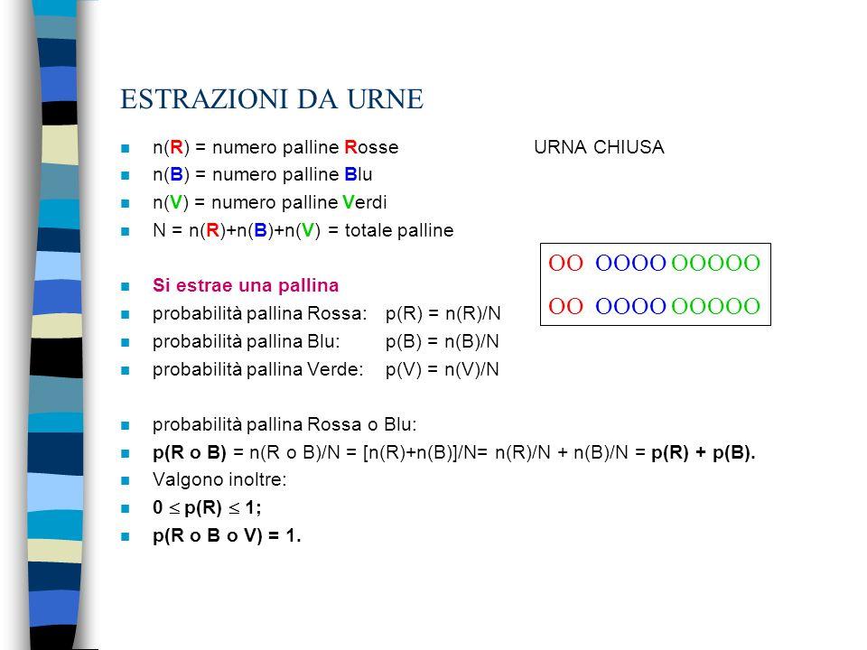 n n(R) = numero palline Rosse URNA CHIUSA n n(B) = numero palline Blu n n(V) = numero palline Verdi n N = n(R)+n(B)+n(V) = totale palline n Si estrae una pallina n probabilità pallina Rossa: p(R) = n(R)/N n probabilità pallina Blu: p(B) = n(B)/N n probabilità pallina Verde: p(V) = n(V)/N n probabilità pallina Rossa o Blu: n p(R o B) = n(R o B)/N = [n(R)+n(B)]/N= n(R)/N + n(B)/N = p(R) + p(B).