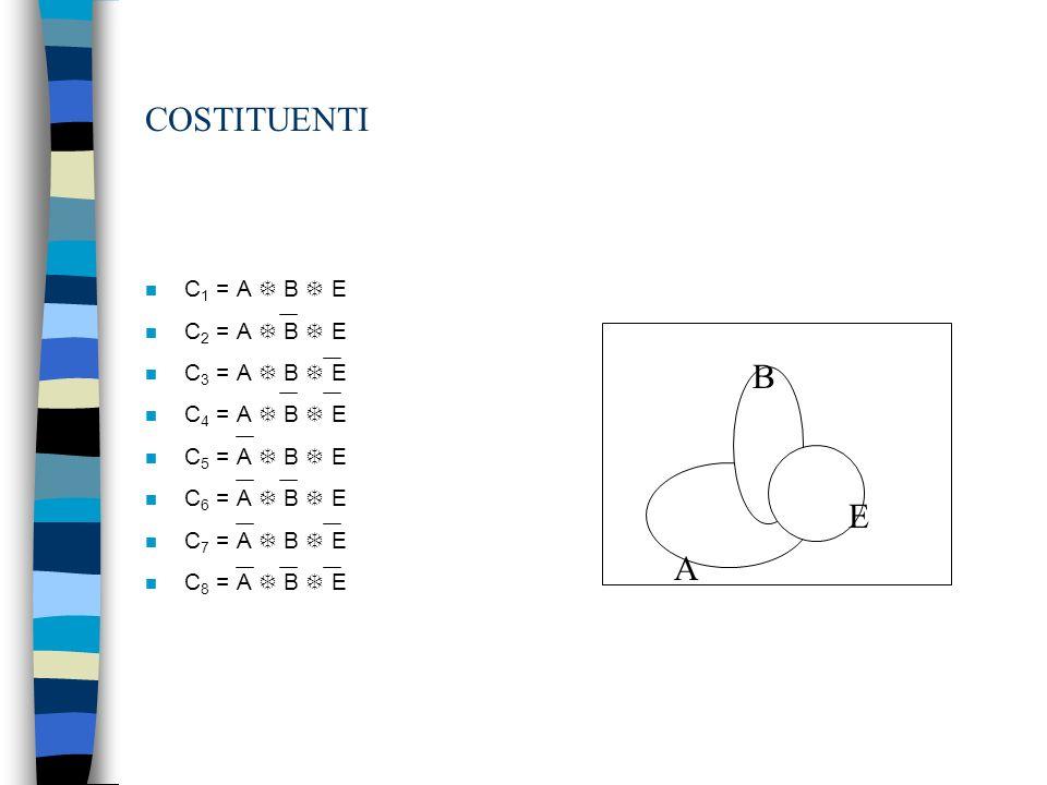 COSTITUENTI n C 1 = A B E n C 2 = A B E n C 3 = A B E n C 4 = A B E n C 5 = A B E n C 6 = A B E n C 7 = A B E n C 8 = A B E A B E