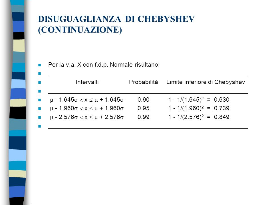 DISUGUAGLIANZA DI CHEBYSHEV (CONTINUAZIONE) n Per la v.a.