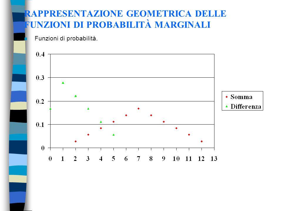 RAPPRESENTAZIONE GEOMETRICA DELLE FUNZIONI DI PROBABILITÀ MARGINALI n Funzioni di probabilità.
