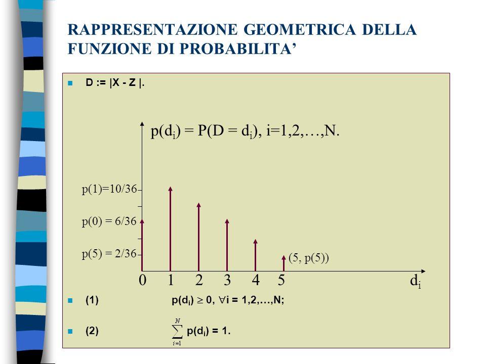 RAPPRESENTAZIONE GEOMETRICA DELLA FUNZIONE DI PROBABILITA n D := |X - Z |.