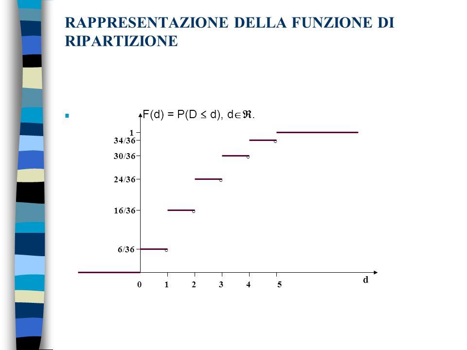 RAPPRESENTAZIONE DELLA FUNZIONE DI RIPARTIZIONE n F(d) = P(D d), d.