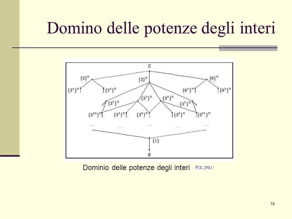 14 Domino delle potenze degli interi Dominio delle potenze degli interi
