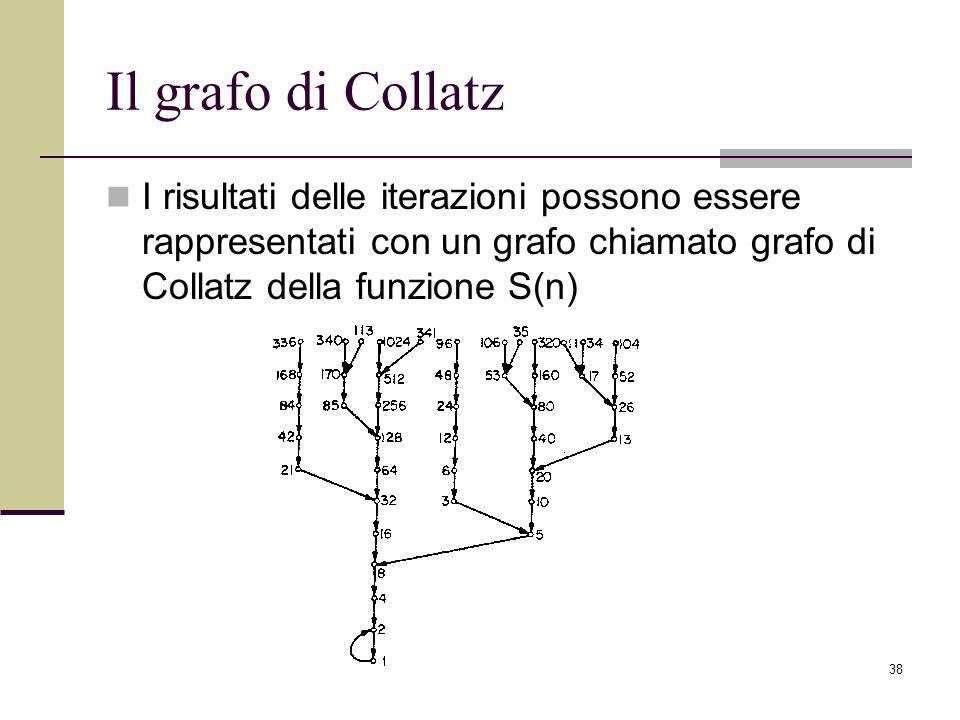 38 Il grafo di Collatz I risultati delle iterazioni possono essere rappresentati con un grafo chiamato grafo di Collatz della funzione S(n)