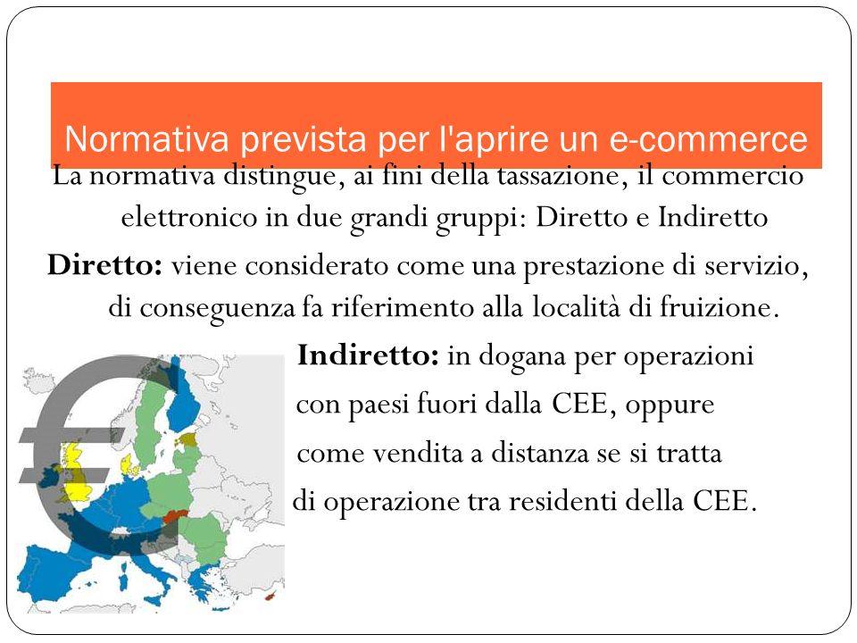 Come aprire un attività e-commerce tipo B2C in Italia .
