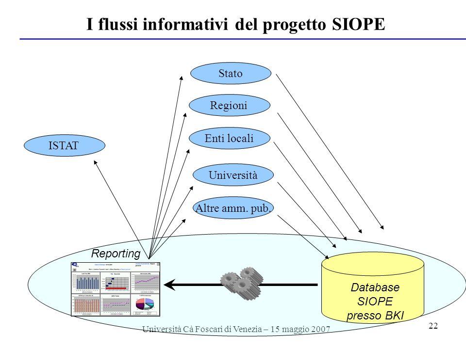 Università Cà Foscari di Venezia – 15 maggio 2007 22 I flussi informativi del progetto SIOPE Database SIOPE presso BKI Stato Regioni Enti locali Università Altre amm.