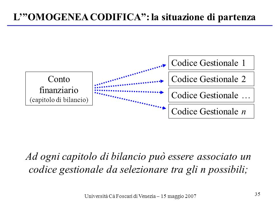 Università Cà Foscari di Venezia – 15 maggio 2007 35 Ad ogni capitolo di bilancio può essere associato un codice gestionale da selezionare tra gli n possibili; Conto finanziario (capitolo di bilancio) Codice Gestionale 1 LOMOGENEA CODIFICA: la situazione di partenza Codice Gestionale 2 Codice Gestionale … Codice Gestionale n