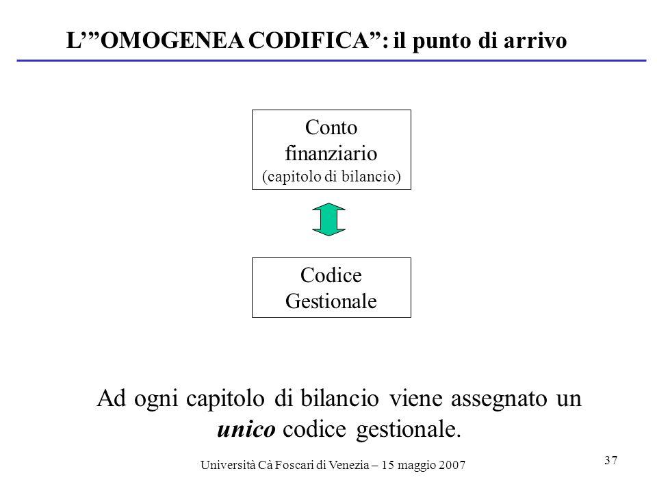 Università Cà Foscari di Venezia – 15 maggio 2007 37 LOMOGENEA CODIFICA: il punto di arrivo Conto finanziario (capitolo di bilancio) Codice Gestionale Ad ogni capitolo di bilancio viene assegnato un unico codice gestionale.