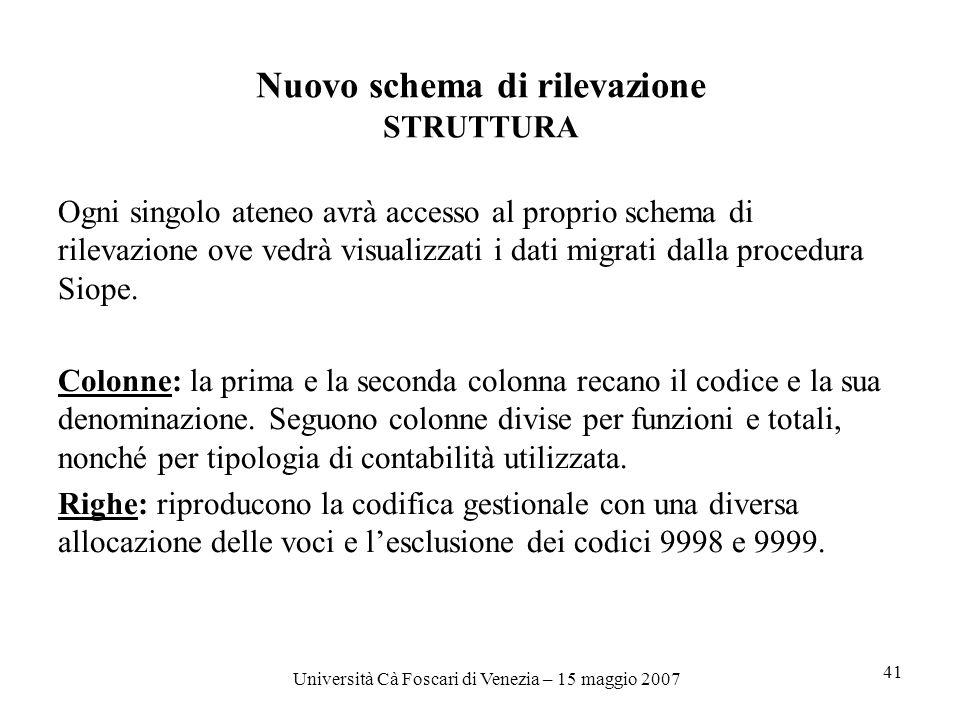 Università Cà Foscari di Venezia – 15 maggio 2007 41 Nuovo schema di rilevazione STRUTTURA Ogni singolo ateneo avrà accesso al proprio schema di rilevazione ove vedrà visualizzati i dati migrati dalla procedura Siope.