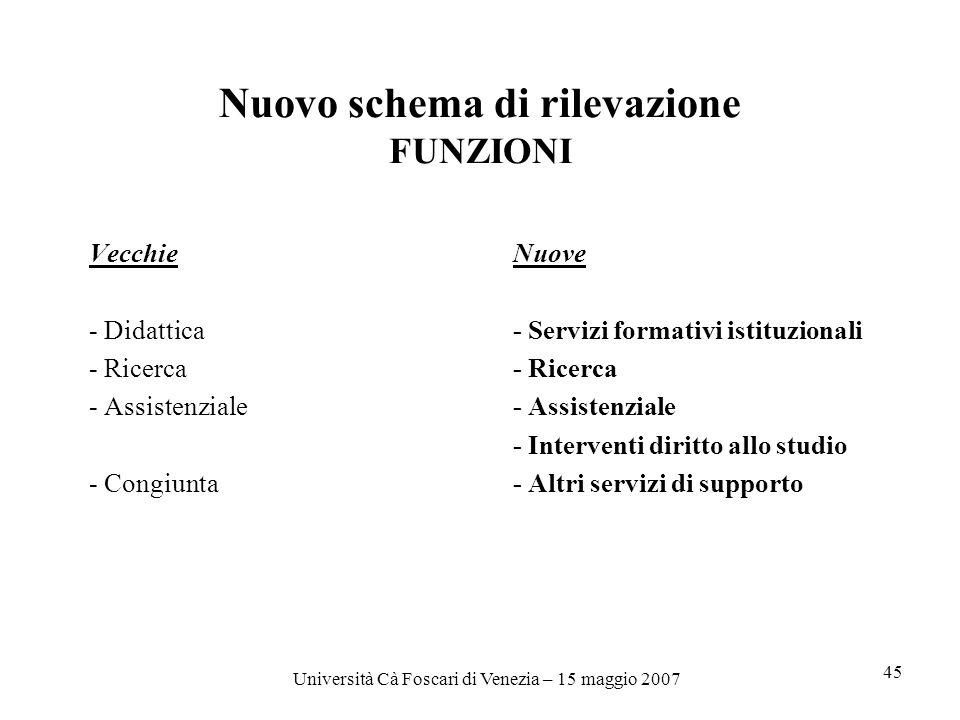 Università Cà Foscari di Venezia – 15 maggio 2007 45 Nuovo schema di rilevazione FUNZIONI VecchieNuove - Didattica- Servizi formativi istituzionali- Ricerca- Assistenziale - Interventi diritto allo studio - Congiunta- Altri servizi di supporto