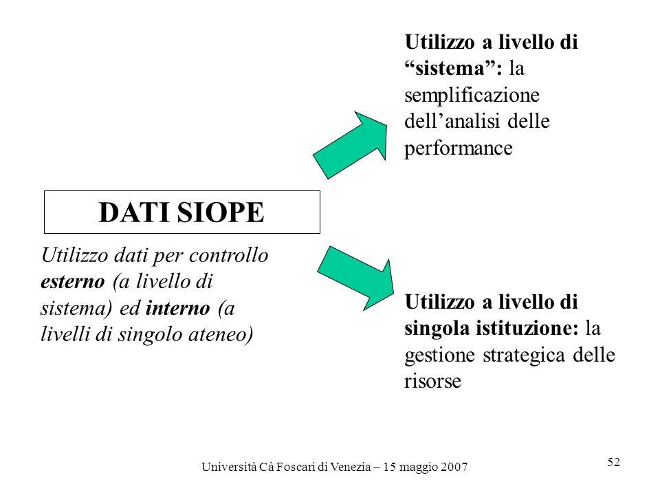 Università Cà Foscari di Venezia – 15 maggio 2007 52 DATI SIOPE Utilizzo a livello di sistema: la semplificazione dellanalisi delle performance Utilizzo a livello di singola istituzione: la gestione strategica delle risorse Utilizzo dati per controllo esterno (a livello di sistema) ed interno (a livelli di singolo ateneo)