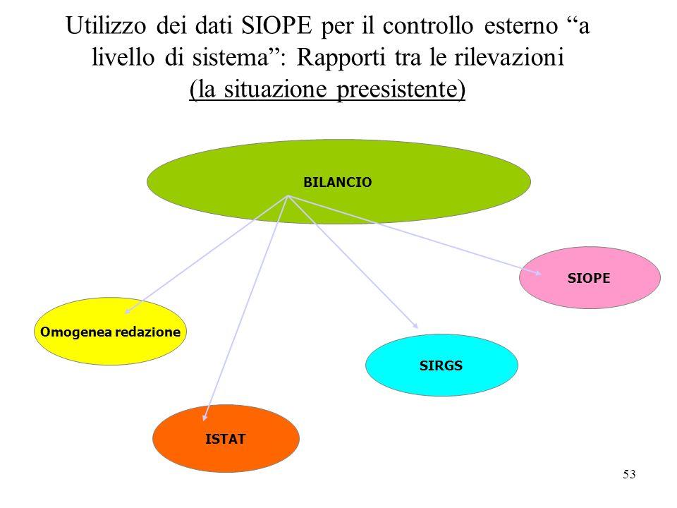 53 Utilizzo dei dati SIOPE per il controllo esterno a livello di sistema: Rapporti tra le rilevazioni (la situazione preesistente) BILANCIO Omogenea redazione SIRGS SIOPE ISTAT
