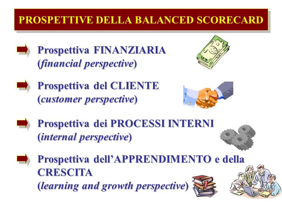 PROSPETTIVE DELLA BALANCED SCORECARD Prospettiva FINANZIARIA (financial perspective) Prospettiva del CLIENTE (customer perspective) Prospettiva dellAPPRENDIMENTO e della CRESCITA (learning and growth perspective) Prospettiva dei PROCESSI INTERNI (internal perspective)