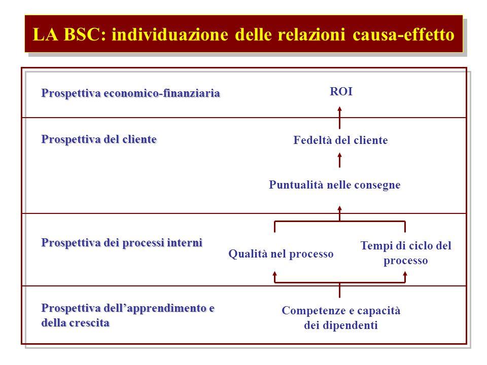 LA BSC: individuazione delle relazioni causa-effetto Prospettiva economico-finanziaria Prospettiva del cliente Prospettiva dei processi interni Prospettiva dellapprendimento e della crescita ROI Fedeltà del cliente Puntualità nelle consegne Qualità nel processo Tempi di ciclo del processo Competenze e capacità dei dipendenti