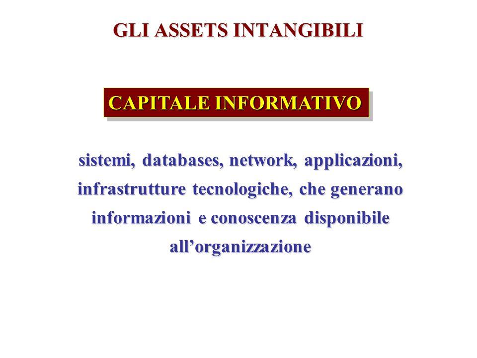 GLI ASSETS INTANGIBILI sistemi, databases, network, applicazioni, infrastrutture tecnologiche, che generano informazioni e conoscenza disponibile allorganizzazione CAPITALE INFORMATIVO