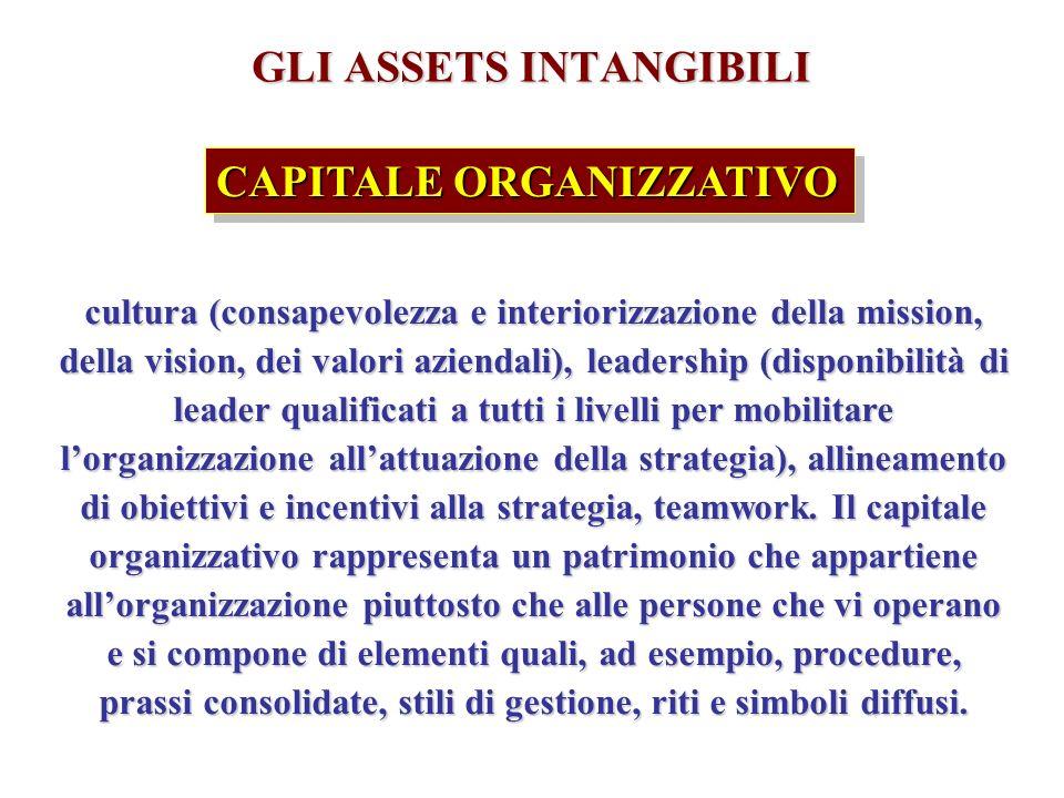 GLI ASSETS INTANGIBILI CAPITALE ORGANIZZATIVO cultura (consapevolezza e interiorizzazione della mission, della vision, dei valori aziendali), leadership (disponibilità di leader qualificati a tutti i livelli per mobilitare lorganizzazione allattuazione della strategia), allineamento di obiettivi e incentivi alla strategia, teamwork.