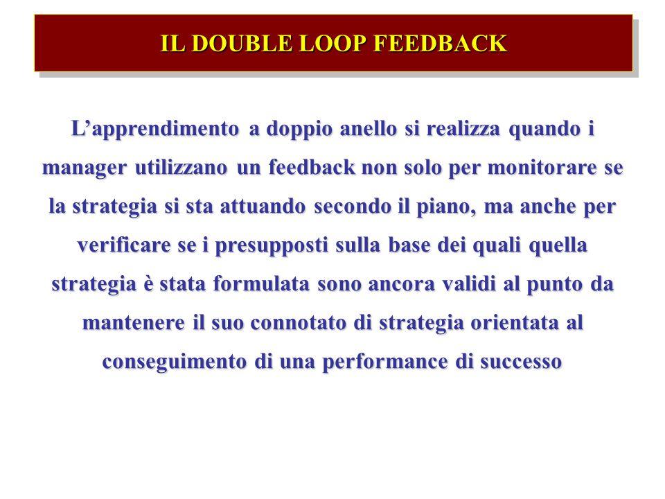 IL DOUBLE LOOP FEEDBACK Lapprendimento a doppio anello si realizza quando i manager utilizzano un feedback non solo per monitorare se la strategia si sta attuando secondo il piano, ma anche per verificare se i presupposti sulla base dei quali quella strategia è stata formulata sono ancora validi al punto da mantenere il suo connotato di strategia orientata al conseguimento di una performance di successo
