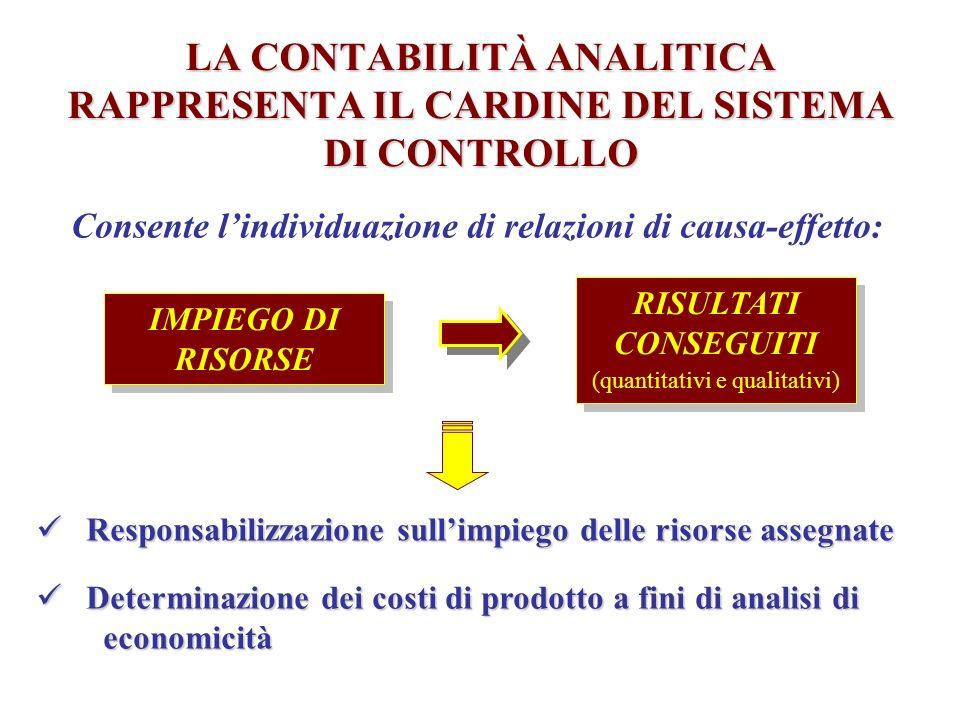 LA CONTABILITÀ ANALITICA RAPPRESENTA IL CARDINE DEL SISTEMA DI CONTROLLO Responsabilizzazione sullimpiego delle risorse assegnate Responsabilizzazione sullimpiego delle risorse assegnate Determinazione dei costi di prodotto a fini di analisi di Determinazione dei costi di prodotto a fini di analisi di economicità economicità Consente lindividuazione di relazioni di causa-effetto: IMPIEGO DI RISORSE RISULTATI CONSEGUITI (quantitativi e qualitativi) RISULTATI CONSEGUITI (quantitativi e qualitativi)