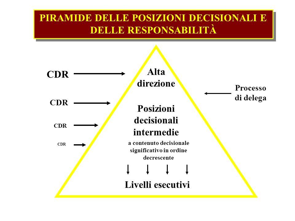 Alta direzione Posizioni decisionali intermedie Livelli esecutivi a contenuto decisionale significativo in ordine decrescente CDR Processo di delega P