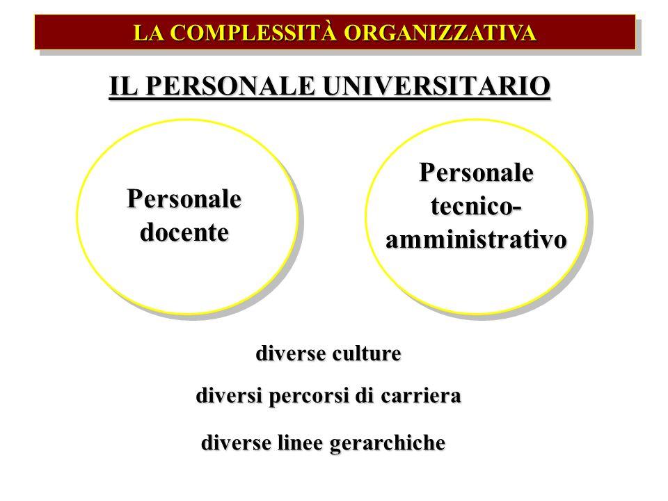 IL PERSONALE UNIVERSITARIO Personale docente Personale tecnico- amministrativo diverse culture diversi percorsi di carriera diverse linee gerarchiche
