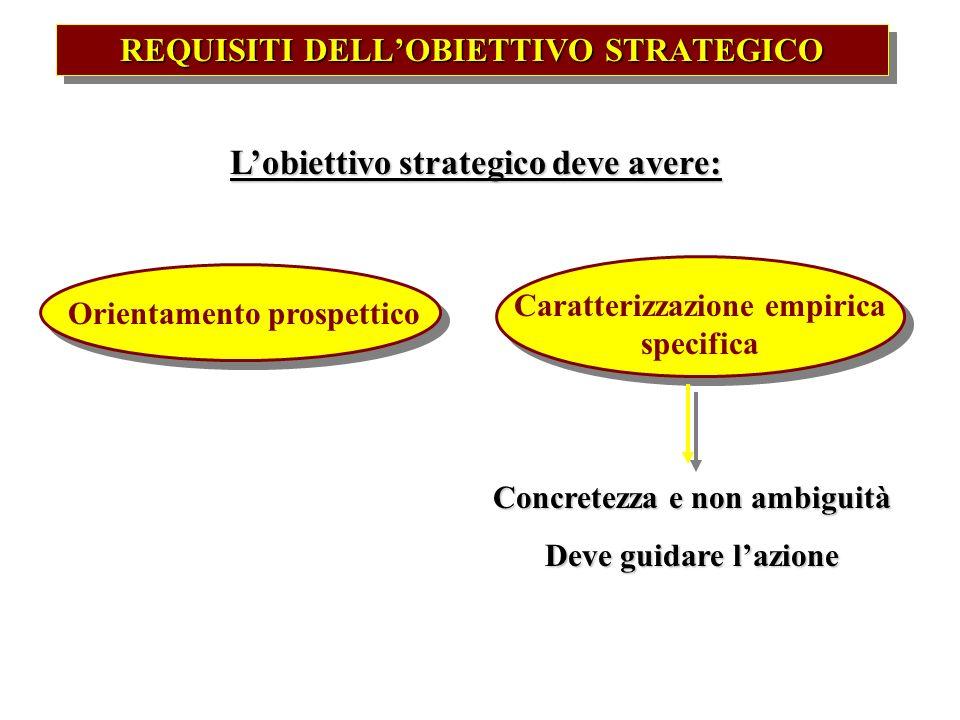REQUISITI DELLOBIETTIVO STRATEGICO Lobiettivo strategico deve avere: Orientamento prospettico Caratterizzazione empirica specifica Concretezza e non a