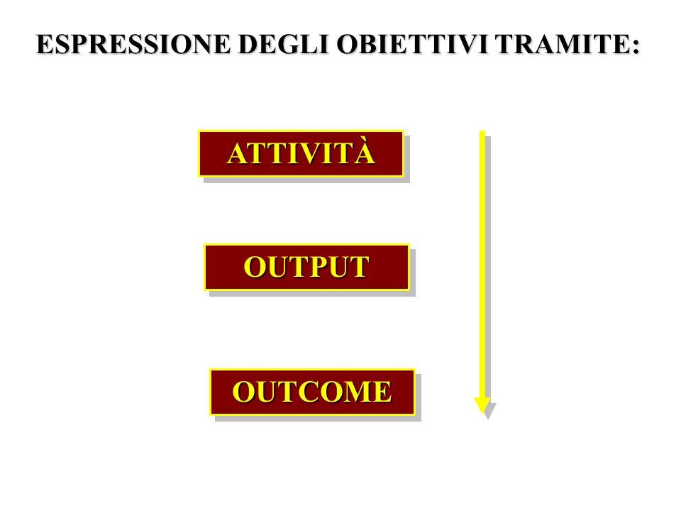 ESPRESSIONE DEGLI OBIETTIVI TRAMITE: ATTIVITÀATTIVITÀ OUTPUTOUTPUT OUTCOMEOUTCOME