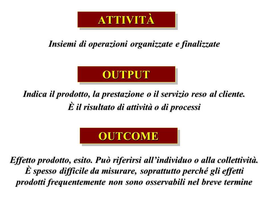 ATTIVITÀATTIVITÀ Insiemi di operazioni organizzate e finalizzate OUTPUTOUTPUT Indica il prodotto, la prestazione o il servizio reso al cliente. È il r