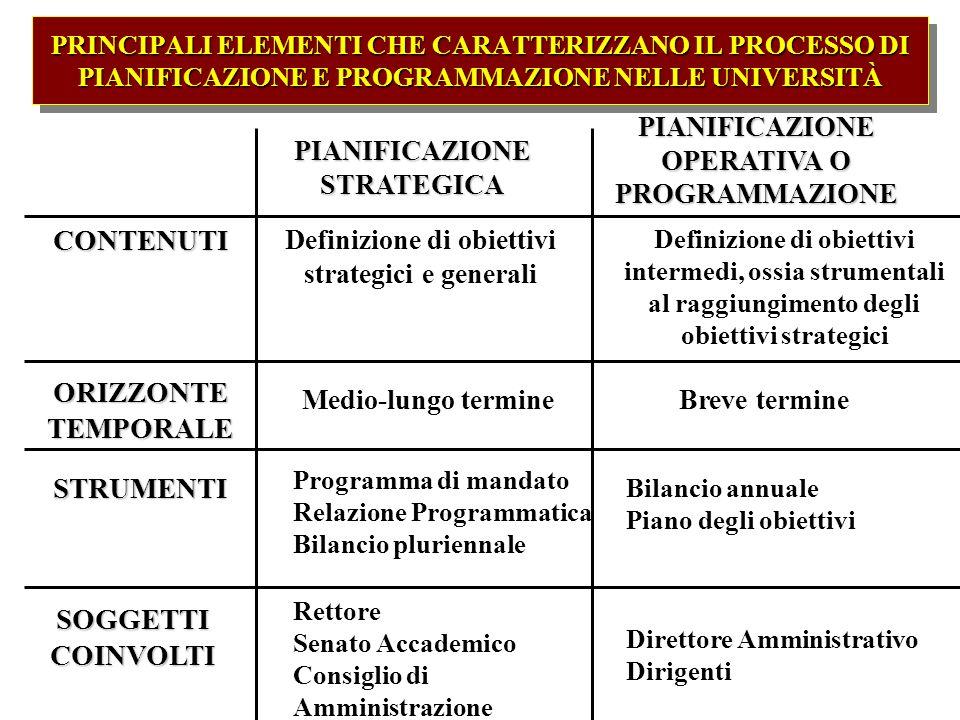 PRINCIPALI ELEMENTI CHE CARATTERIZZANO IL PROCESSO DI PIANIFICAZIONE E PROGRAMMAZIONE NELLE UNIVERSITÀ PIANIFICAZIONE STRATEGICA PIANIFICAZIONE OPERAT