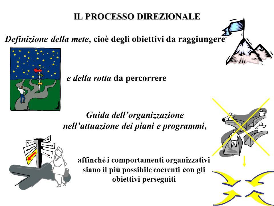 Guida dellorganizzazione nellattuazione dei piani e programmi, e della rotta da percorrere affinché i comportamenti organizzativi siano il più possibi