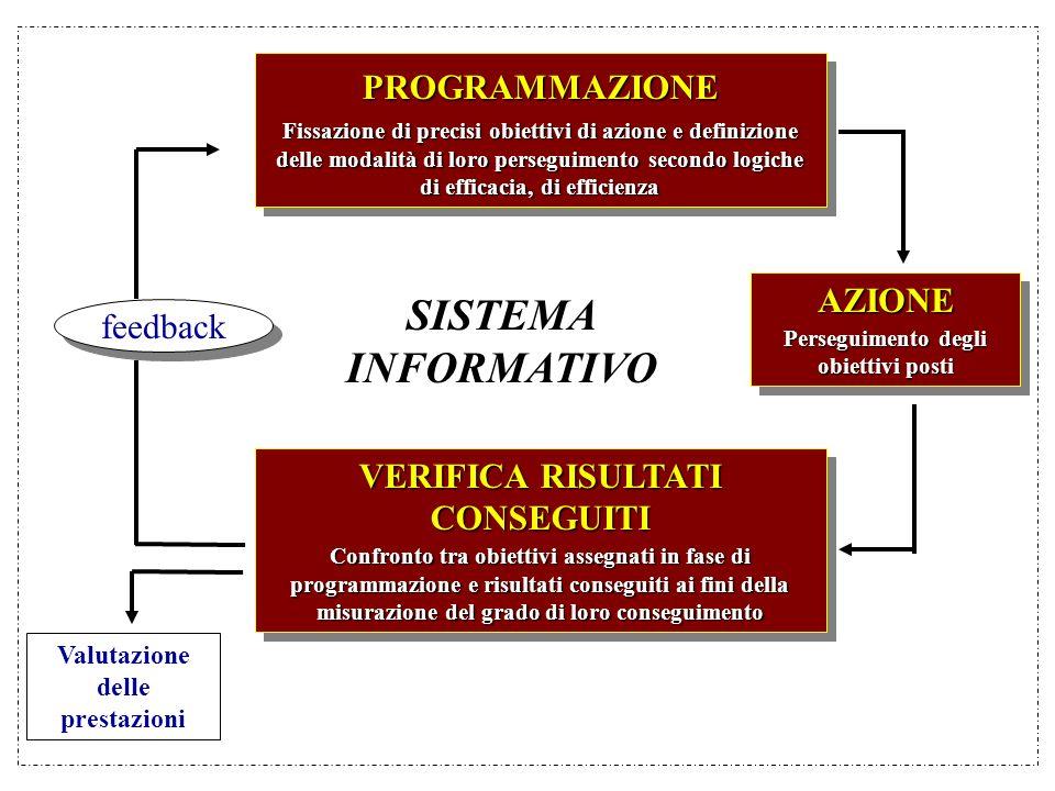 PROGRAMMAZIONE Fissazione di precisi obiettivi di azione e definizione delle modalità di loro perseguimento secondo logiche di efficacia, di efficienz
