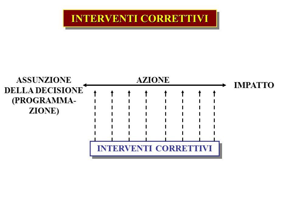 INTERVENTI CORRETTIVI ASSUNZIONE DELLA DECISIONE (PROGRAMMA- ZIONE) IMPATTO AZIONE INTERVENTI CORRETTIVI