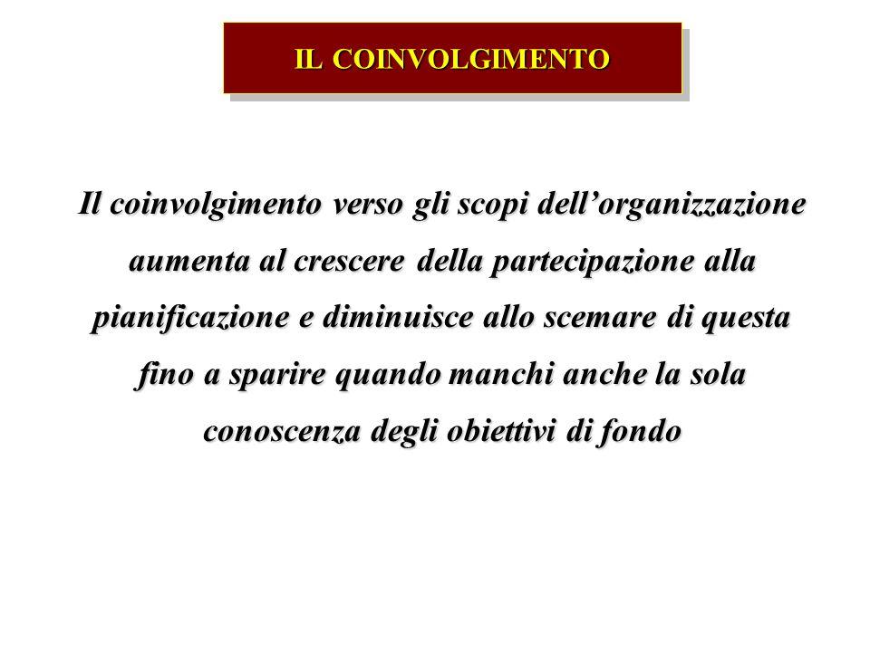 IL COINVOLGIMENTO Il coinvolgimento verso gli scopi dellorganizzazione aumenta al crescere della partecipazione alla pianificazione e diminuisce allo