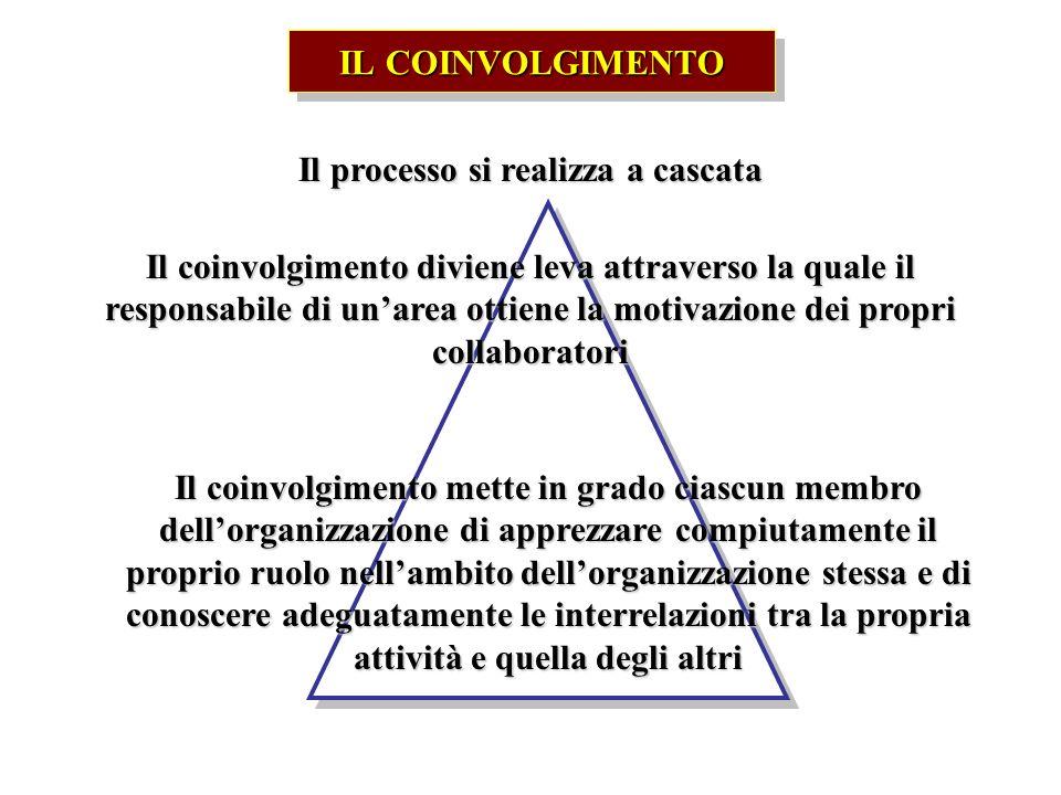 IL COINVOLGIMENTO Il processo si realizza a cascata Il coinvolgimento diviene leva attraverso la quale il responsabile di unarea ottiene la motivazion