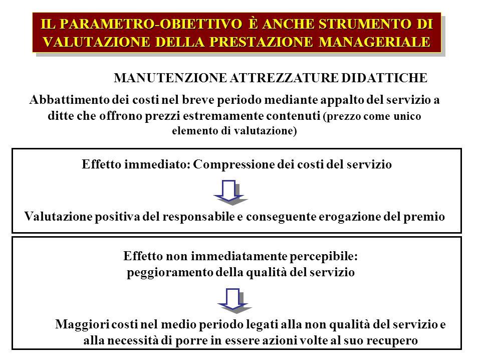 IL PARAMETRO-OBIETTIVO È ANCHE STRUMENTO DI VALUTAZIONE DELLA PRESTAZIONE MANAGERIALE Esempio: MANUTENZIONE ATTREZZATURE DIDATTICHE Abbattimento dei c