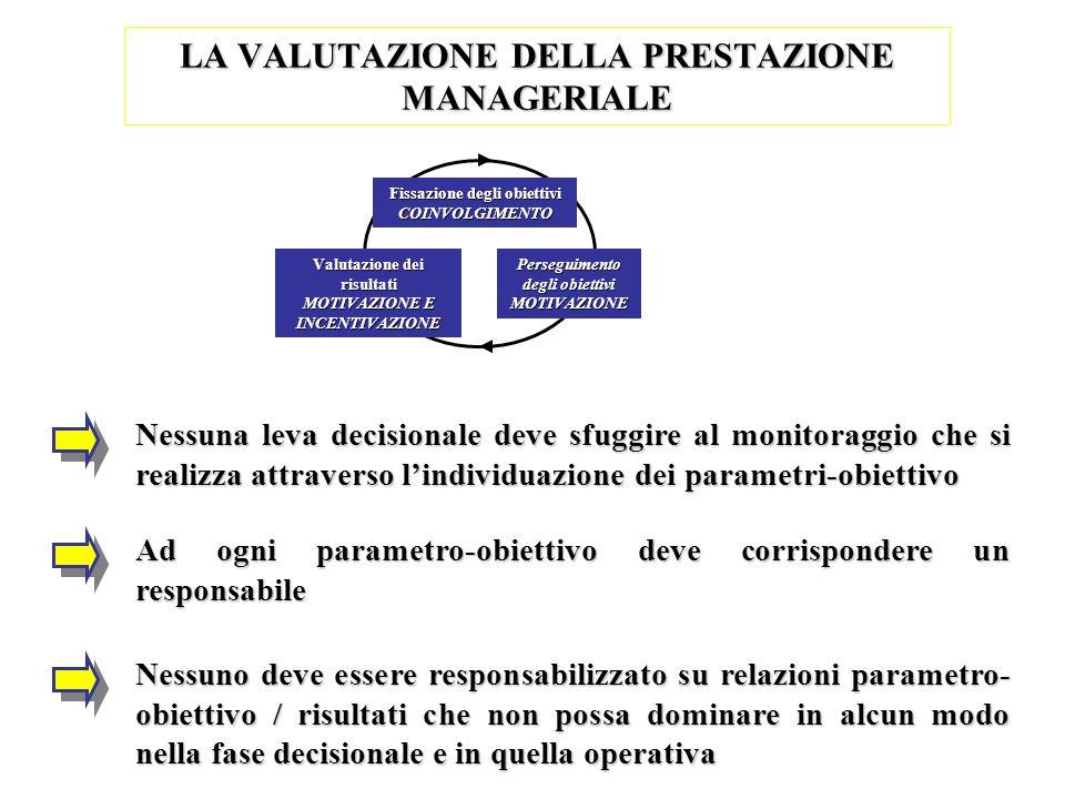 LA VALUTAZIONE DELLA PRESTAZIONE MANAGERIALE Fissazione degli obiettivi COINVOLGIMENTO Perseguimento degli obiettivi MOTIVAZIONE Valutazione dei risul