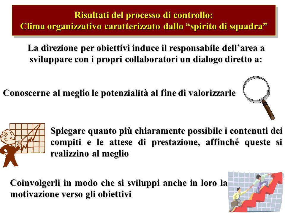 Risultati del processo di controllo: Clima organizzativo caratterizzato dallo spirito di squadra La direzione per obiettivi induce il responsabile del