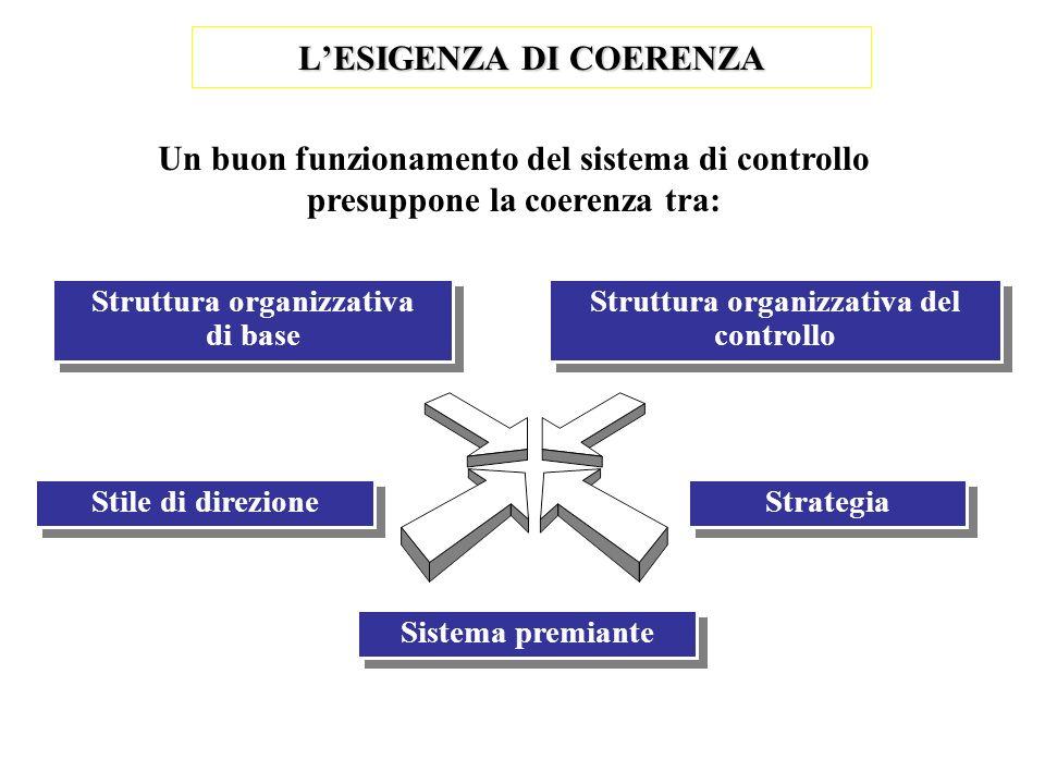 LESIGENZA DI COERENZA Un buon funzionamento del sistema di controllo presuppone la coerenza tra: Struttura organizzativa di base Struttura organizzati
