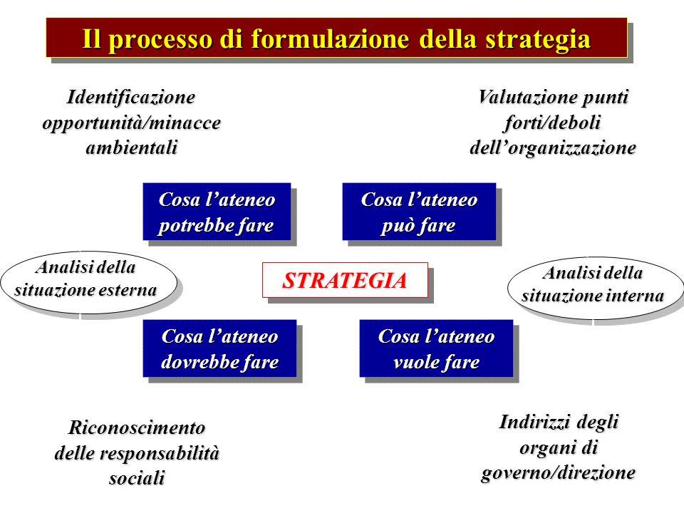 Il processo di formulazione della strategia STRATEGIASTRATEGIA Cosa lateneo potrebbe fare Cosa lateneo dovrebbe fare Cosa lateneo può fare Cosa latene