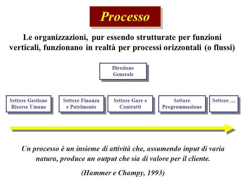 Processo Le organizzazioni, pur essendo strutturate per funzioni verticali, funzionano in realtà per processi orizzontali (o flussi) Direzione General