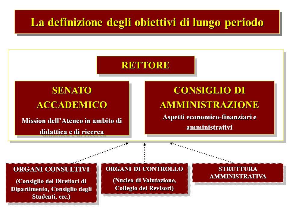 La definizione degli obiettivi di lungo periodo CONSIGLIO DI AMMINISTRAZIONE Aspetti economico-finanziari e amministrativi RETTORERETTORE SENATO ACCAD