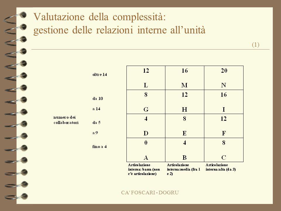CA FOSCARI - DOGRU Valutazione della complessità: gestione delle relazioni interne allunità (1)