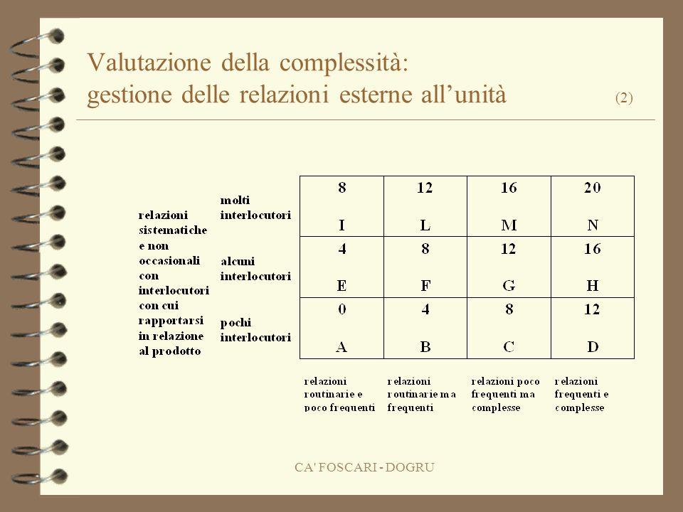 CA FOSCARI - DOGRU Valutazione della complessità: gestione delle relazioni esterne allunità (2)