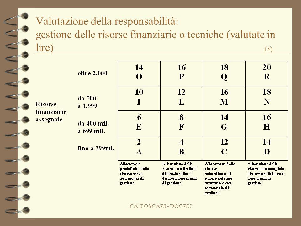 CA FOSCARI - DOGRU Valutazione della responsabilità: gestione delle risorse finanziarie o tecniche (valutate in lire) (3)