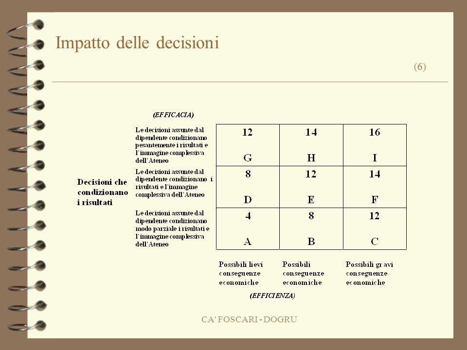 CA FOSCARI - DOGRU Impatto delle decisioni (6)